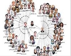 شبکه نویسندگان همکار به سامانه علمسنجی اعضای هیأت علمی افزوده شد